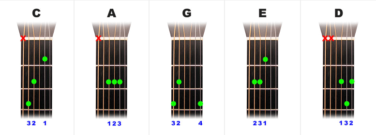 The Open Major Guitar Chords