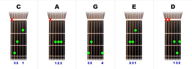 The Open Major Guitar Chords