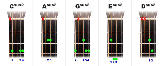 The Open Sus2 chords