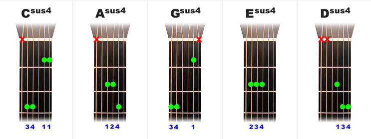The Open Sus4 chords