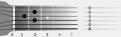 Reading Tablature
