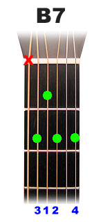 Acorde B7   clases de guitarra gratis, clases de guitarra electrica, clases de guitarra flamenca